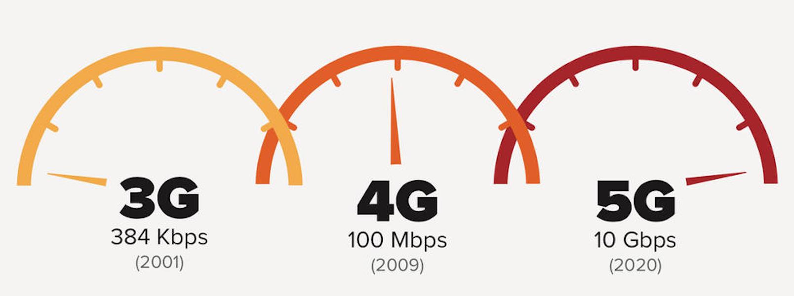3G 4G et 5G